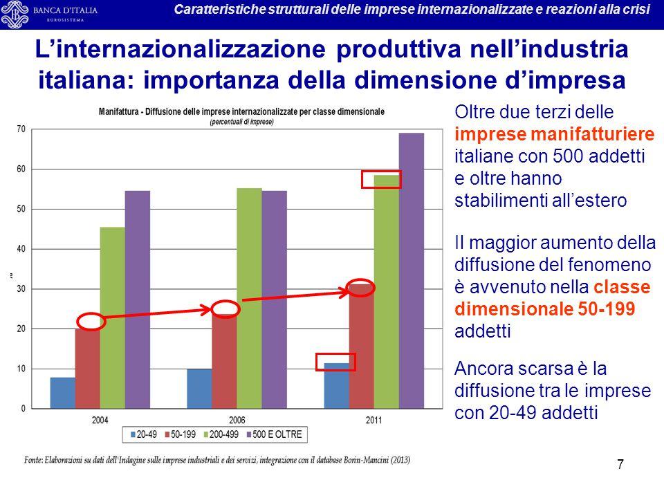 7 Caratteristiche strutturali delle imprese internazionalizzate e reazioni alla crisi L'internazionalizzazione produttiva nell'industria italiana: imp