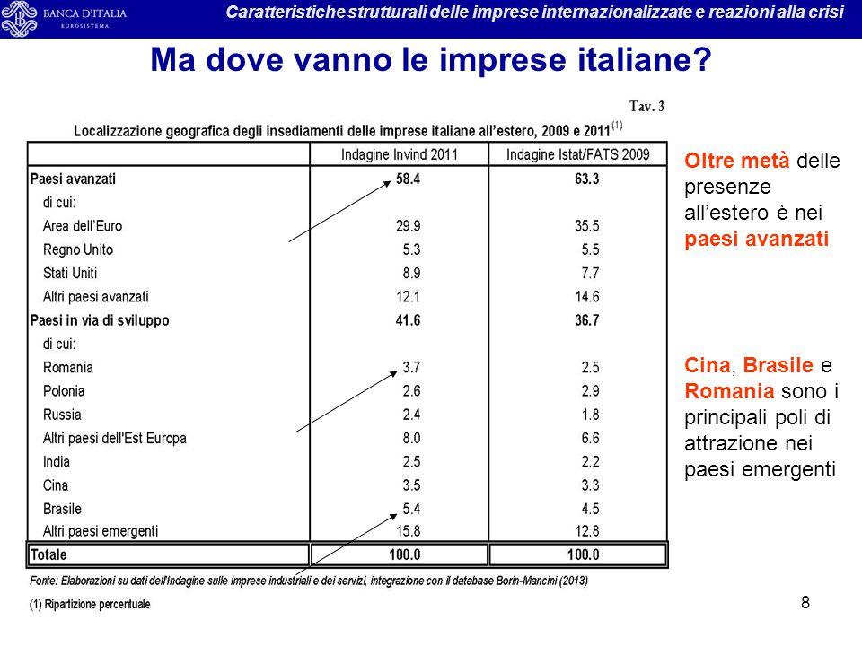 8 Caratteristiche strutturali delle imprese internazionalizzate e reazioni alla crisi Ma dove vanno le imprese italiane? Oltre metà delle presenze all