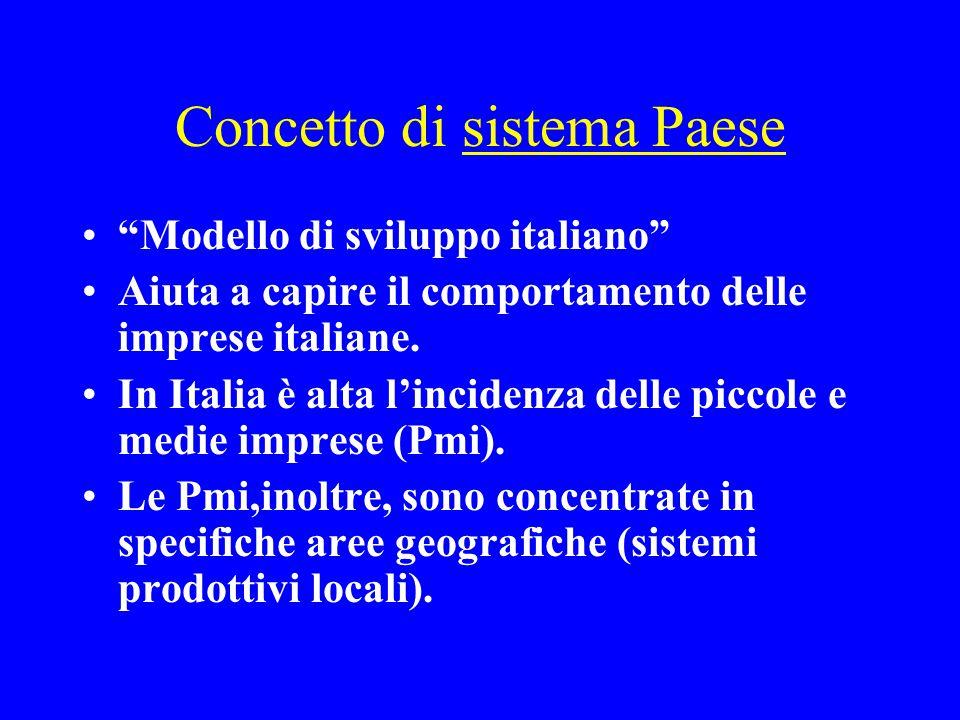 Concetto di sistema Paese Modello di sviluppo italiano Aiuta a capire il comportamento delle imprese italiane.