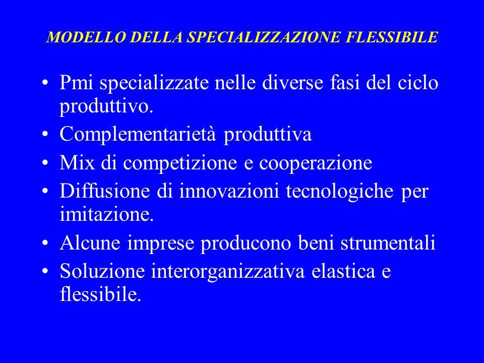 MODELLO DELLA SPECIALIZZAZIONE FLESSIBILE Pmi specializzate nelle diverse fasi del ciclo produttivo.