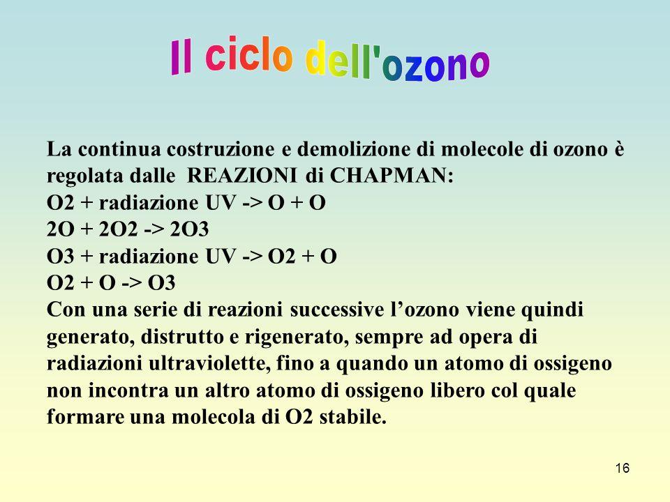 16 La continua costruzione e demolizione di molecole di ozono è regolata dalle REAZIONI di CHAPMAN: O2 + radiazione UV -> O + O 2O + 2O2 -> 2O3 O3 + r