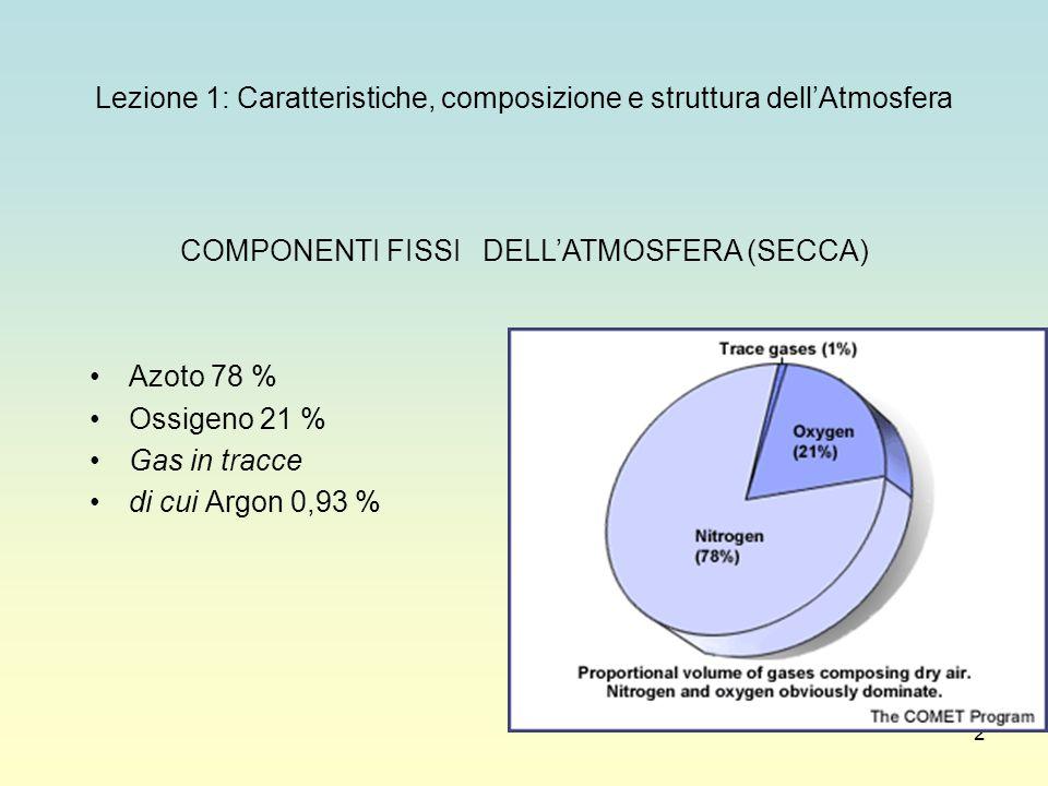 2 Lezione 1: Caratteristiche, composizione e struttura dell'Atmosfera COMPONENTI FISSI DELL'ATMOSFERA (SECCA) Azoto 78 % Ossigeno 21 % Gas in tracce d
