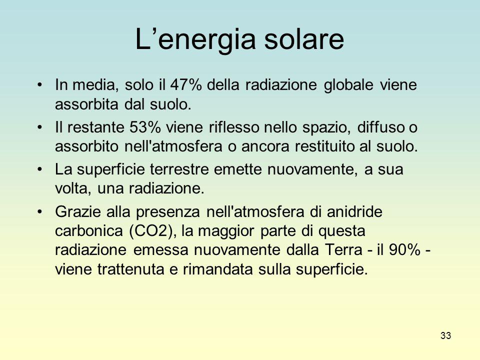 33 L'energia solare In media, solo il 47% della radiazione globale viene assorbita dal suolo. Il restante 53% viene riflesso nello spazio, diffuso o a