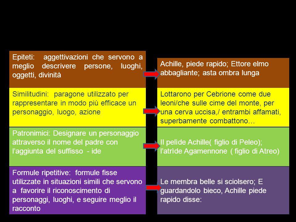 Caratteristiche del proemio IInvocazione alla Musa EEsposizione dell'argomento Iliade: L'ira di Achille per la sottrazione della schiava Briseide da parte di Agamennone Odissea: Il viaggio di Ulisse verso Itaca