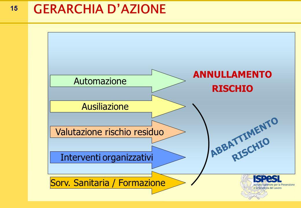 15 GERARCHIA D'AZIONE Automazione Ausiliazione Valutazione rischio residuo Interventi organizzativi Sorv. Sanitaria / Formazione ANNULLAMENTO RISCHIO