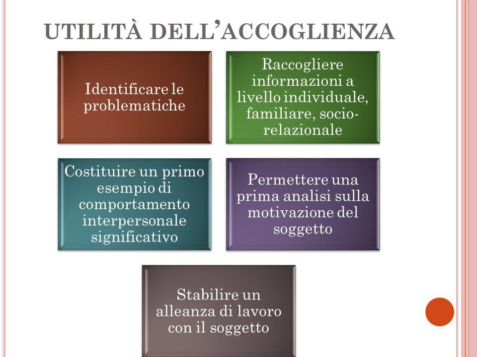 UTILITÀ DELL ' ACCOGLIENZA Identificare le problematiche Raccogliere informazioni a livello individuale, familiare, socio- relazionale Costituire un p