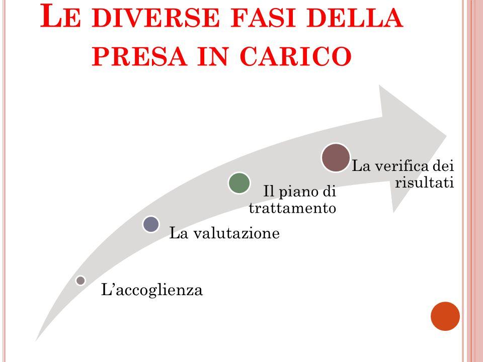 C ONCETTUALIZZAZIONE DEL CASO CLINICO Deve tener conto di diversi elementi.