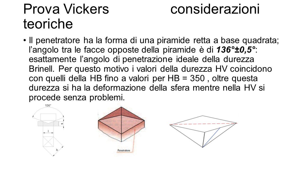 Prova Vickers considerazioni teoriche Il penetratore ha la forma di una piramide retta a base quadrata; l'angolo tra le facce opposte della piramide è di 136°±0,5°: esattamente l'angolo di penetrazione ideale della durezza Brinell.