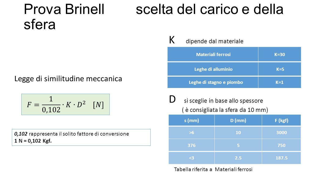 Legge di similitudine meccanica K dipende dal materiale Materiali ferrosiK=30 Leghe di alluminio K=5 Leghe di stagno e piomboK=1 D si sceglie in base allo spessore ( è consigliata la sfera da 10 mm) s (mm)D (mm)F (kgf) >6103000 3765750 <32.5187.5 Tabella riferita a Materiali ferrosi Prova Brinell scelta del carico e della sfera 0,102 rappresenta il solito fattore di conversione 1 N = 0,102 Kgf.
