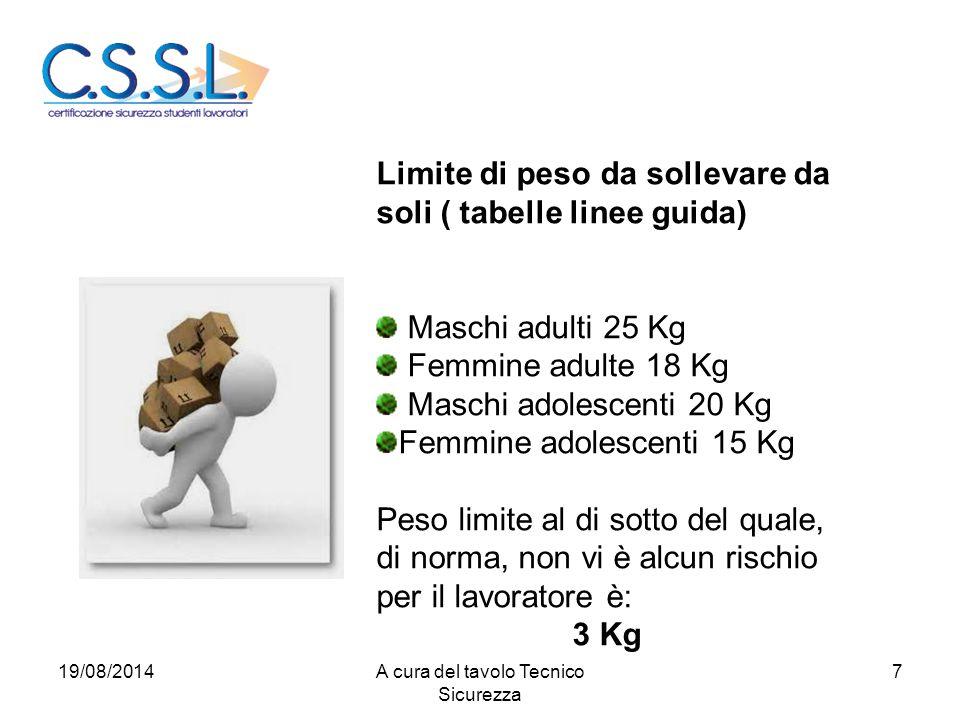 Limite di peso da sollevare da soli ( tabelle linee guida) Maschi adulti 25 Kg Femmine adulte 18 Kg Maschi adolescenti 20 Kg Femmine adolescenti 15 Kg