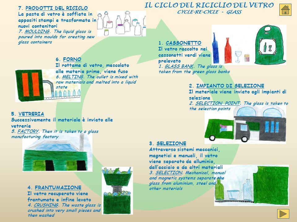 IL CICLO DEL RICICLIO DEL VETRO CYCLE-RE-CYCLE - GLASS 1. CASSONETTO Il vetro raccolto nei cassonetti verdi viene prelevato 1. GLASS BANK. The glass i