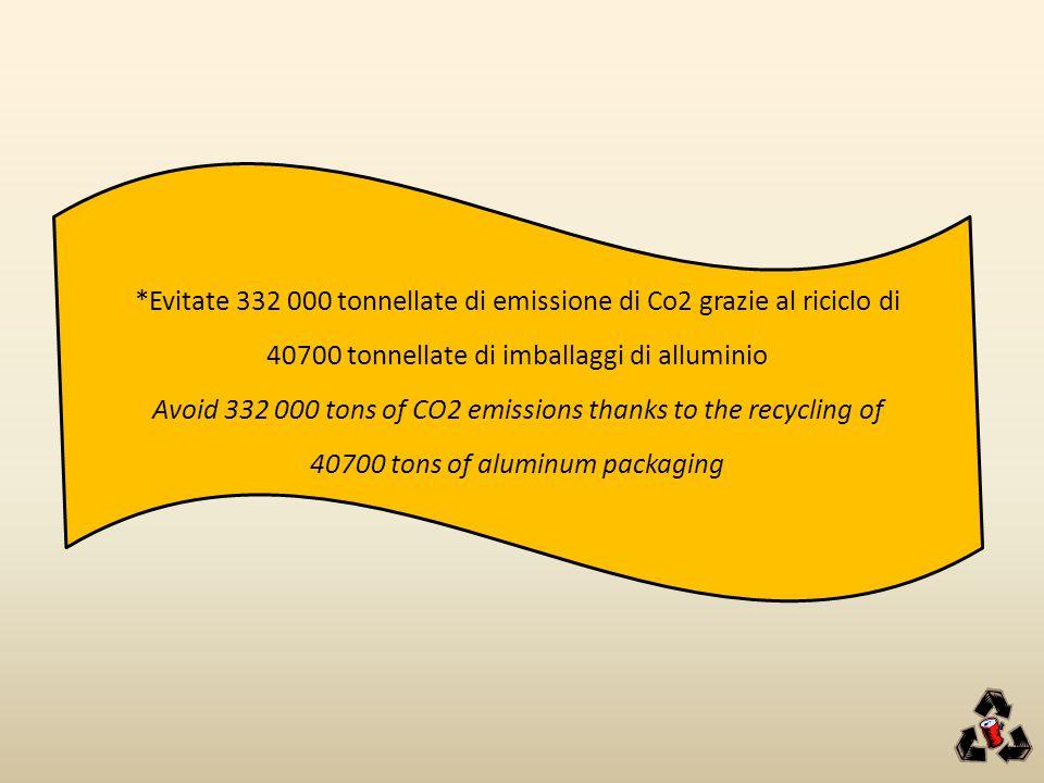 *Evitate 332 000 tonnellate di emissione di Co2 grazie al riciclo di 40700 tonnellate di imballaggi di alluminio Avoid 332 000 tons of CO2 emissions thanks to the recycling of 40700 tons of aluminum packaging