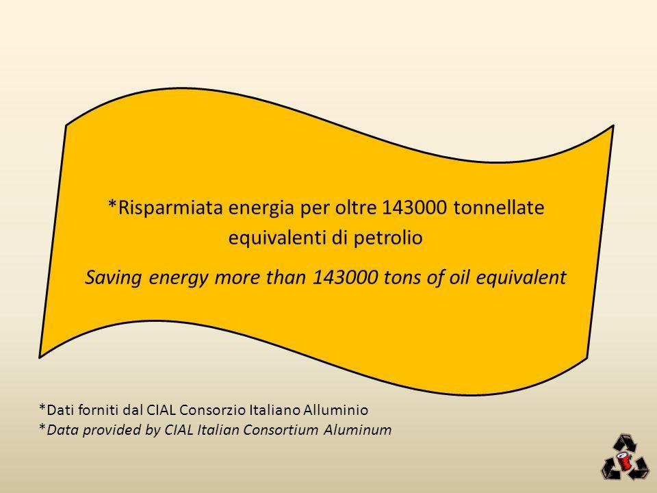 *Risparmiata energia per oltre 143000 tonnellate equivalenti di petrolio Saving energy more than 143000 tons of oil equivalent *Dati forniti dal CIAL Consorzio Italiano Alluminio *Data provided by CIAL Italian Consortium Aluminum