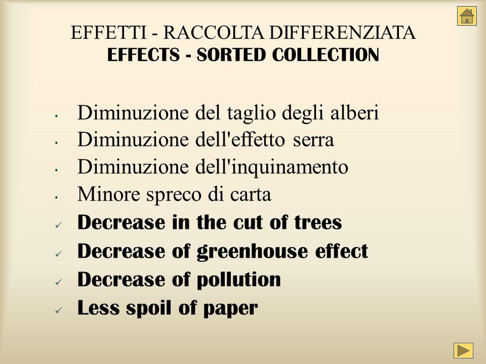 EFFETTI - RACCOLTA DIFFERENZIATA EFFECTS - SORTED COLLECTION Diminuzione del taglio degli alberi Diminuzione dell'effetto serra Diminuzione dell'inqui