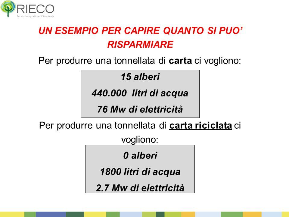 3 UN ESEMPIO PER CAPIRE QUANTO SI PUO' RISPARMIARE Per produrre una tonnellata di carta ci vogliono: 15 alberi 440.000 litri di acqua 76 Mw di elettricità Per produrre una tonnellata di carta riciclata ci vogliono: 0 alberi 1800 litri di acqua 2.7 Mw di elettricità