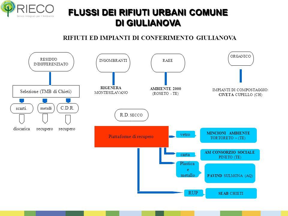 8 Selezione (TMB di Chieti) Piattaforme di recupero FLUSSI DEI RIFIUTI URBANI COMUNE DI GIULIANOVA RESIDUO INDIFFERENZIATO INGOMBRANTIRAEE R.D. SECCO