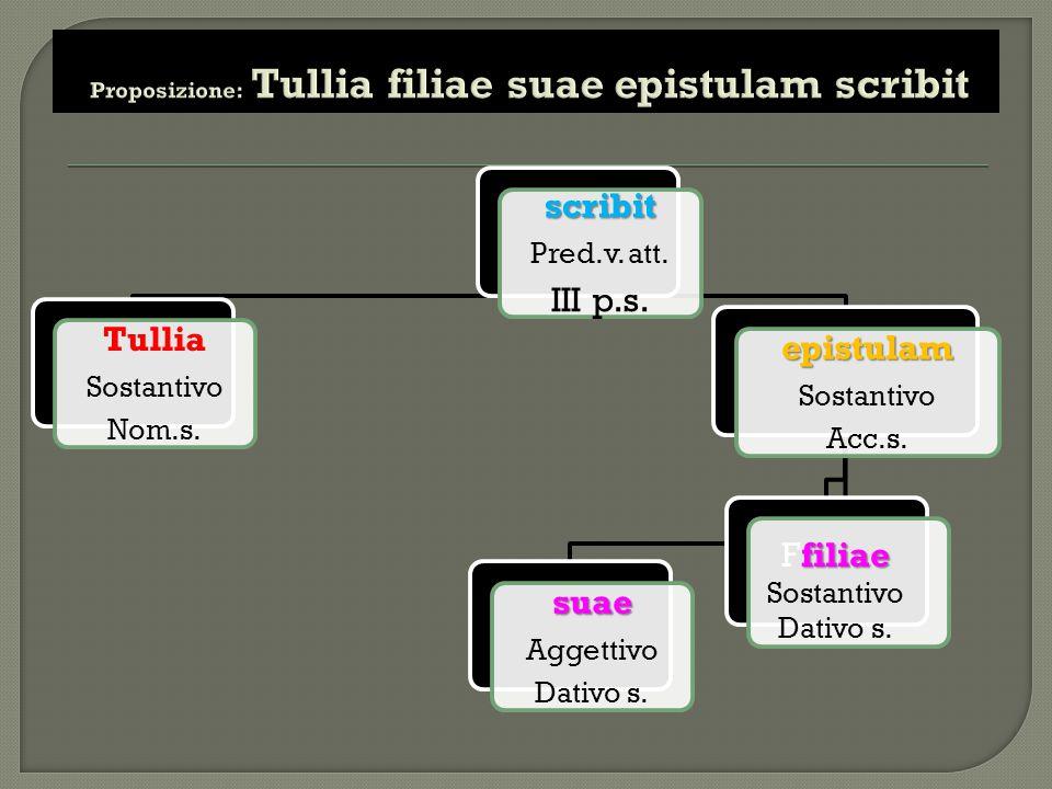 scribit Pred.v. att. III p.s. Tullia Sostantivo Nom.s. epistulam Sostantivo Acc.s. suae Aggettivo Dativo s. filiae Ffiliae Sostantivo Dativo s.