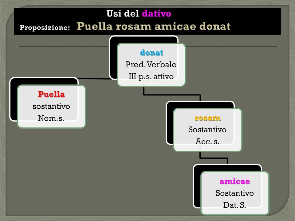 donat Pred. Verbale III p.s. attivo Puella sostantivo Nom.s. rosam Sostantivo Acc. s. amicae Sostantivo Dat. S.
