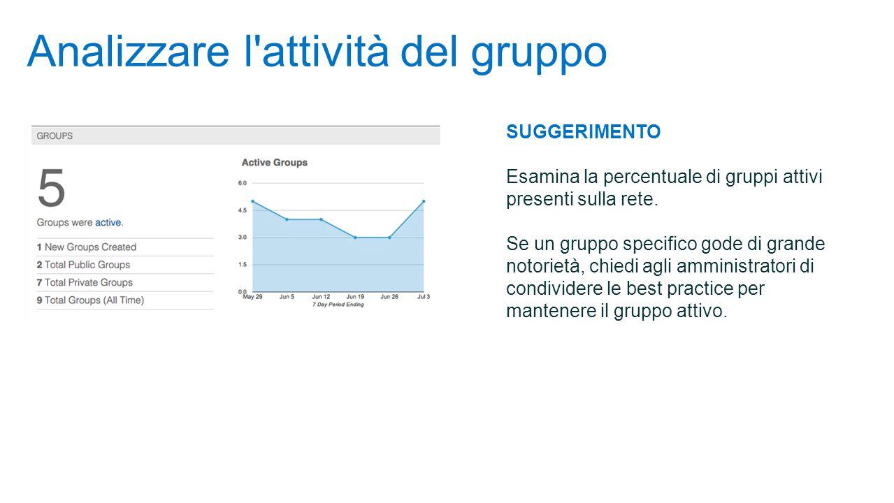 Analizzare l attività del gruppo SUGGERIMENTO Esamina la percentuale di gruppi attivi presenti sulla rete.
