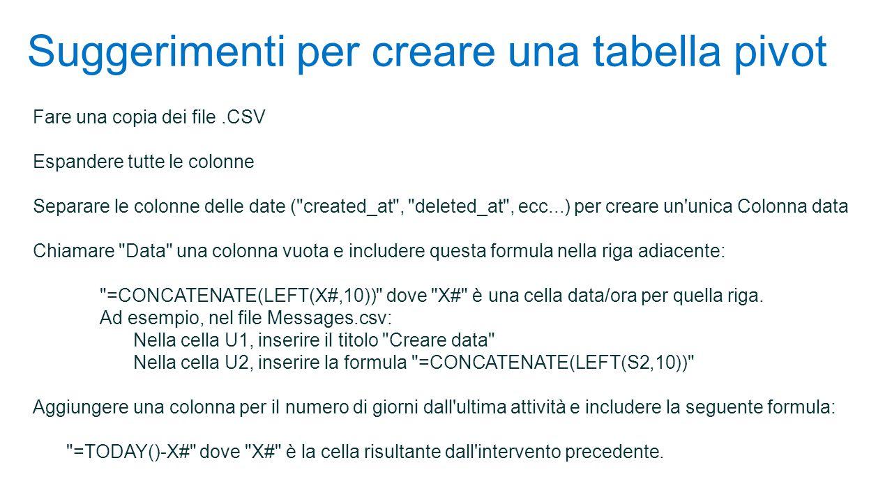 Suggerimenti per creare una tabella pivot Fare una copia dei file.CSV Espandere tutte le colonne Separare le colonne delle date ( created_at , deleted_at , ecc...) per creare un unica Colonna data Chiamare Data una colonna vuota e includere questa formula nella riga adiacente: =CONCATENATE(LEFT(X#,10)) dove X# è una cella data/ora per quella riga.