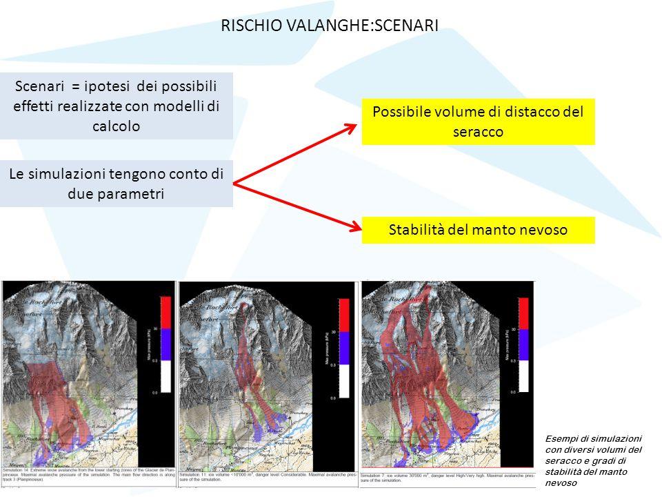 Le simulazioni tengono conto di due parametri Possibile volume di distacco del seracco Stabilità del manto nevoso Scenari = ipotesi dei possibili effe