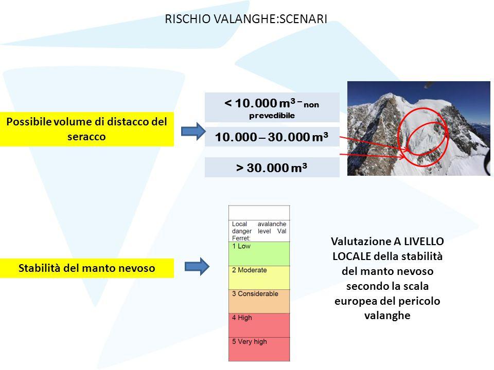 Possibile volume di distacco del seracco Stabilità del manto nevoso < 10.000 m 3 – non prevedibile 10.000 – 30.000 m 3 > 30.000 m 3 Valutazione A LIVE
