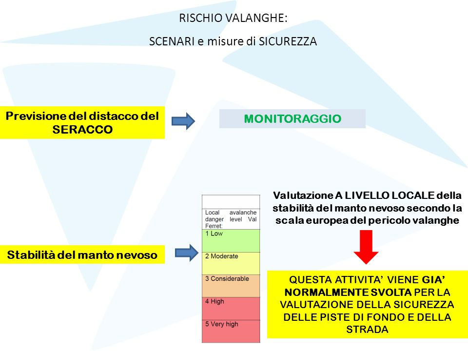 RISCHIO VALANGHE: SCENARI e misure di SICUREZZA Previsione del distacco del SERACCO Stabilità del manto nevoso MONITORAGGIO Valutazione A LIVELLO LOCA