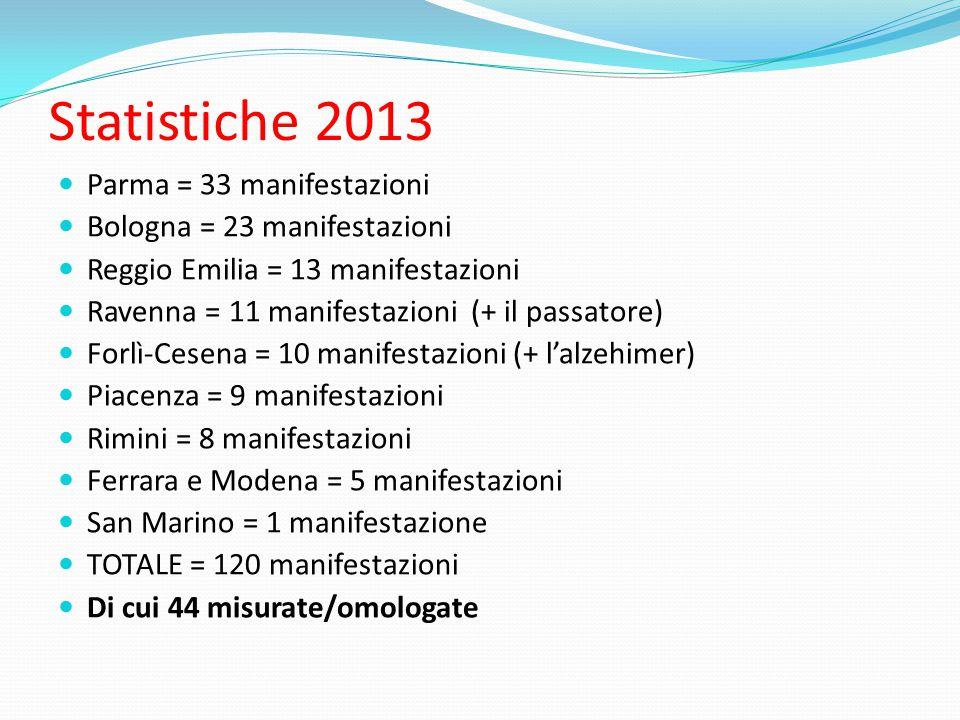 Statistiche 2013 Parma = 33 manifestazioni Bologna = 23 manifestazioni Reggio Emilia = 13 manifestazioni Ravenna = 11 manifestazioni (+ il passatore) Forlì-Cesena = 10 manifestazioni (+ l'alzehimer) Piacenza = 9 manifestazioni Rimini = 8 manifestazioni Ferrara e Modena = 5 manifestazioni San Marino = 1 manifestazione TOTALE = 120 manifestazioni Di cui 44 misurate/omologate