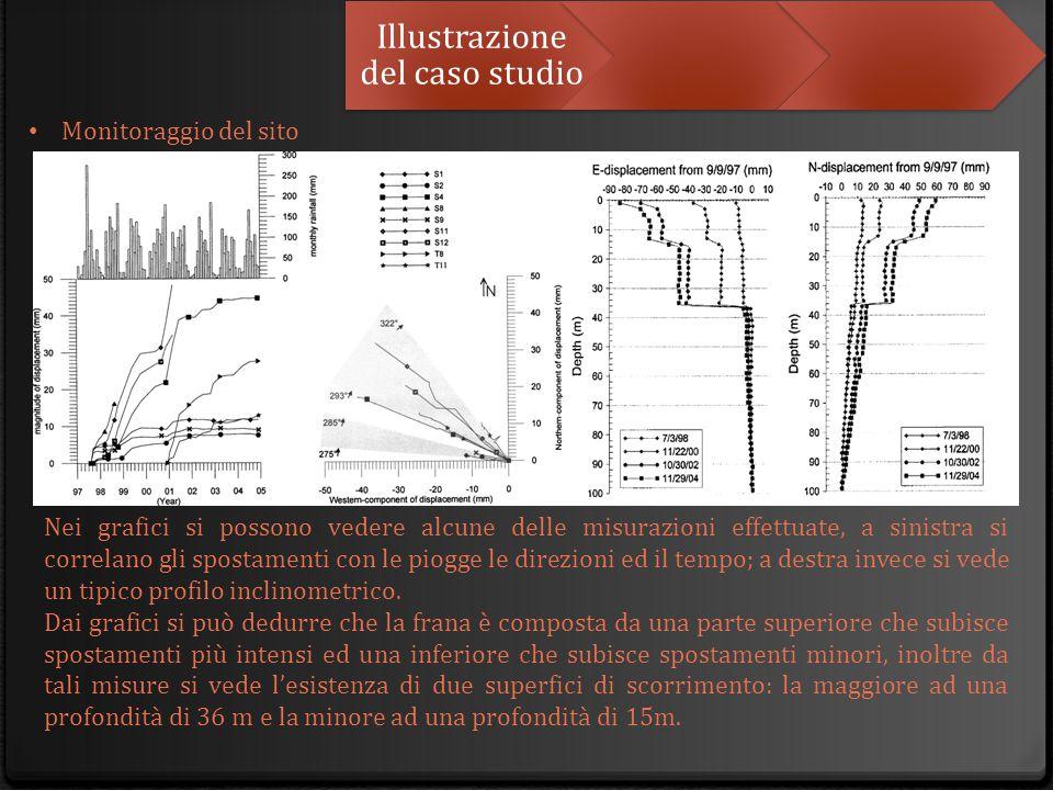Illustrazione del caso studio Monitoraggio del sito Nei grafici si possono vedere alcune delle misurazioni effettuate, a sinistra si correlano gli spo