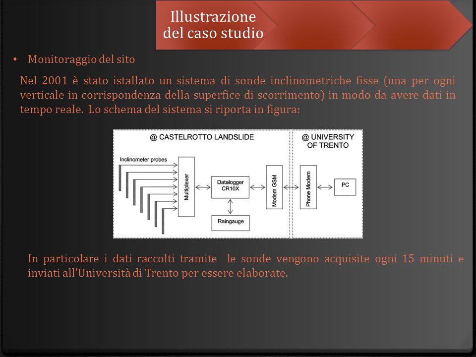 Illustrazione del caso studio Monitoraggio del sito Nel 2001 è stato istallato un sistema di sonde inclinometriche fisse (una per ogni verticale in co