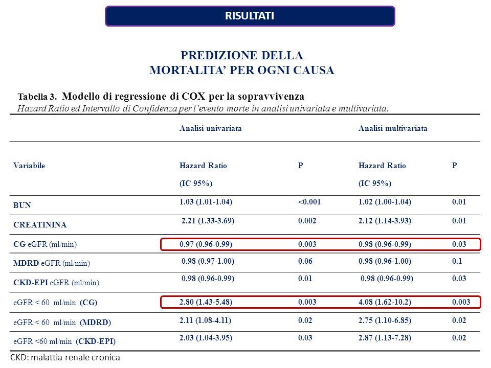 RISULTATI Analisi univariataAnalisi multivariata Variabile Hazard Ratio (IC 95%) P Hazard Ratio (IC 95%) P BUN 1.03 (1.01-1.04)<0.0011.02 (1.00-1.04)0.01 CREATININA 2.21 (1.33-3.69)0.0022.12 (1.14-3.93)0.01 CG eGFR (ml/min) 0.97 (0.96-0.99)0.0030.98 (0.96-0.99)0.03 MDRD eGFR (ml/min) 0.98 (0.97-1.00)0.060.98 (0.96-1.00)0.1 CKD-EPI eGFR (ml/min) 0.98 (0.96-0.99)0.01 0.98 (0.96-0.99)0.03 eGFR < 60 ml/min (CG) 2.80 (1.43-5.48)0.0034.08 (1.62-10.2)0.003 eGFR < 60 ml/min (MDRD) 2.11 (1.08-4.11)0.022.75 (1.10-6.85)0.02 eGFR <60 ml/min (CKD-EPI) 2.03 (1.04-3.95)0.032.87 (1.13-7.28)0.02 Tabella 3.