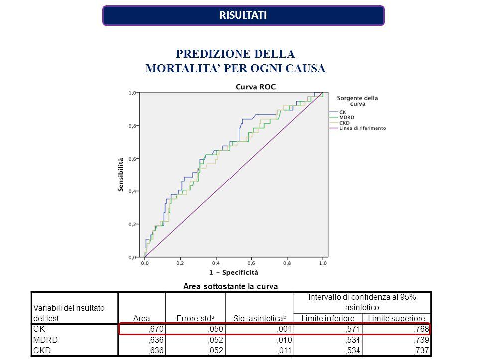 RISULTATI Area sottostante la curva Variabili del risultato del testAreaErrore std a Sig.