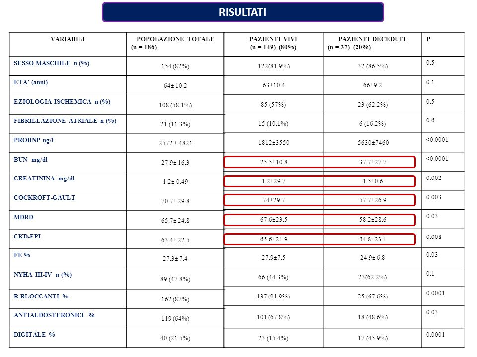 RISULTATI VARIABILIPOPOLAZIONE TOTALE (n = 186) SESSO MASCHILE n (%) 154 (82%) ETA' (anni) 64± 10.2 EZIOLOGIA ISCHEMICA n (%) 108 (58.1%) FIBRILLAZIONE ATRIALE n (%) 21 (11.3%) PROBNP ng/l 2572 ± 4821 BUN mg/dl 27.9± 16.3 CREATININA mg/dl 1.2± 0.49 COCKROFT-GAULT 70.7± 29.8 MDRD 65.7± 24.8 CKD-EPI 63.4± 22.5 FE % 27.3± 7.4 NYHA III-IV n (%) 89 (47.8%) Β-BLOCCANTI % 162 (87%) ANTIALDOSTERONICI % 119 (64%) DIGITALE % 40 (21.5%) PAZIENTI VIVI (n = 149) (80%) PAZIENTI DECEDUTI (n = 37) (20%) P 122(81.9%)32 (86.5%) 0.5 63±10.466±9.2 0.1 85 (57%)23 (62.2%) 0.5 15 (10.1%)6 (16.2%) 0.6 1812±35505630±7460 <0.0001 25.5±10.837.7±27.7 <0.0001 1.2±29.71.5±0.6 0.002 74±29.757.7±26.9 0.003 67.6±23.558.2±28.6 0.03 65.6±21.954.8±23.1 0.008 27.9±7.524.9± 6.8 0.03 66 (44.3%)23(62.2%) 0.1 137 (91.9%)25 (67.6%) 0.0001 101 (67.8%)18 (48.6%) 0.03 23 (15.4%)17 (45.9%) 0.0001