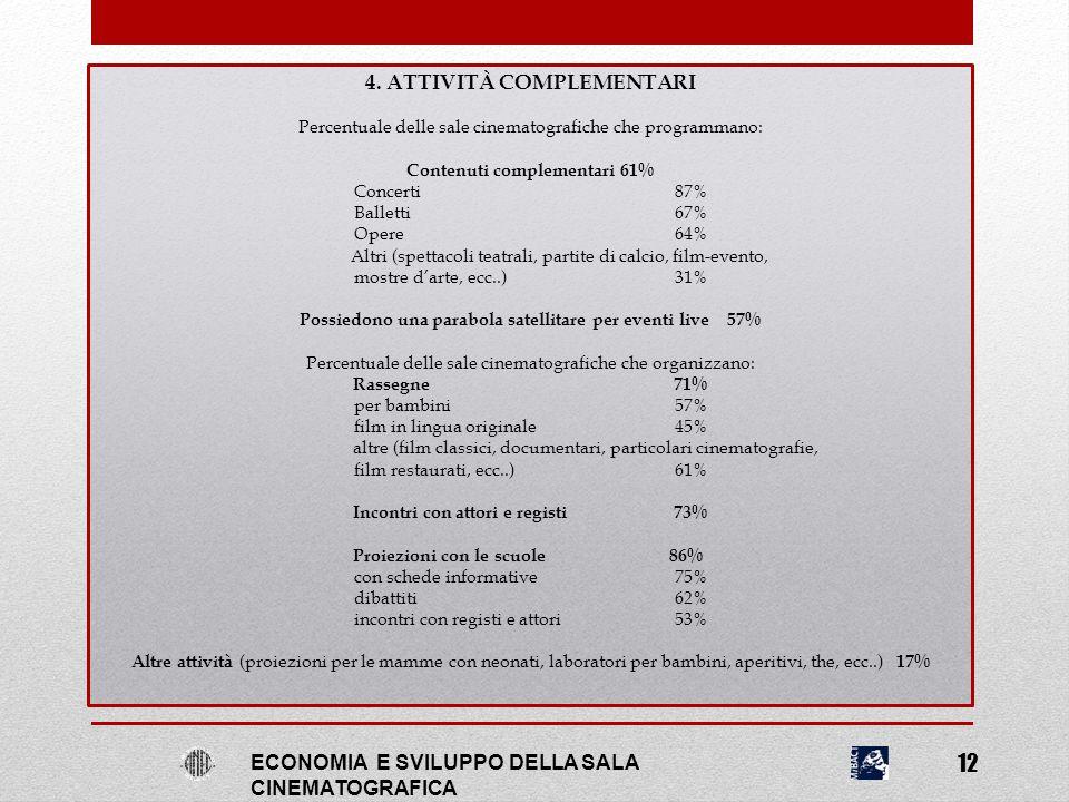 4. ATTIVITÀ COMPLEMENTARI Percentuale delle sale cinematografiche che programmano: Contenuti complementari61% Concerti87% Balletti67% Opere64% Altri (