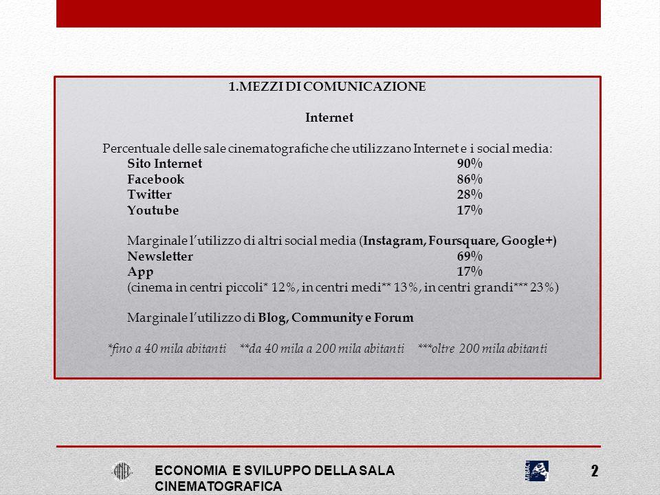1.MEZZI DI COMUNICAZIONE Internet Percentuale delle sale cinematografiche che utilizzano Internet e i social media: Sito Internet90% Facebook86% Twitt