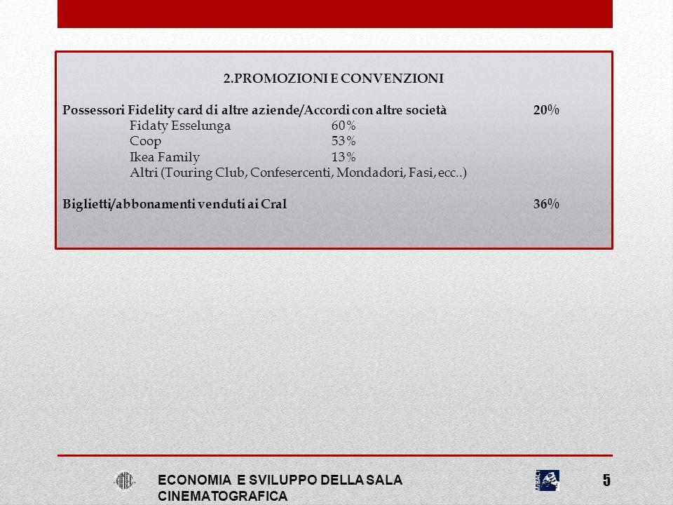 3.SERVIZI PER IL CLIENTE E LE AZIENDE Prenotazione/acquisto biglietto Percentuale delle sale cinematografiche che utilizzano: Servizio di prenotazione dei biglietti49% Online72% Call Center58% Sms12% Servizio di vendita dei biglietti online24% Biglietto stampabile a casa88% Biglietto da mostrare su dispositivo mobile66% Servizio di vendita biglietti con Call Center 12% Totem/casse automatiche 5% ECONOMIA E SVILUPPO DELLA SALA CINEMATOGRAFICA 6