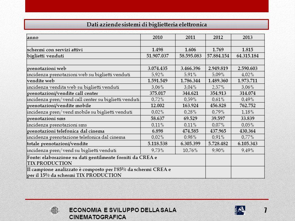 Dati aziende sistemi di biglietteria elettronica ECONOMIA E SVILUPPO DELLA SALA CINEMATOGRAFICA PERCENTUALE MEDIA TOTALE BIGLIETTI PRENOTATI E PREVENDUTI ANNO 2013 9,43% SOLE A CATINELLE 15,13% SOLE A CATINELLE prima settimana 18,23% ANNA KARENINA 6,29% Fonte: CREA 8