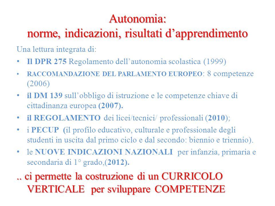 Autonomia: norme, indicazioni, risultati d'apprendimento Una lettura integrata di: Il DPR 275 Regolamento dell'autonomia scolastica (1999) RACCOMANDAZIONE DEL PARLAMENTO EUROPEO : 8 competenze (2006) il DM 139 sull'obbligo di istruzione e le competenze chiave di cittadinanza europea (2007).