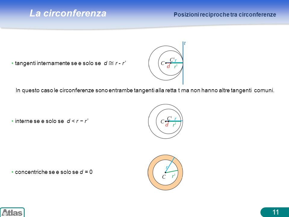 La circonferenza 11 Posizioni reciproche tra circonferenze In questo caso le circonferenze sono entrambe tangenti alla retta t ma non hanno altre tangenti comuni.
