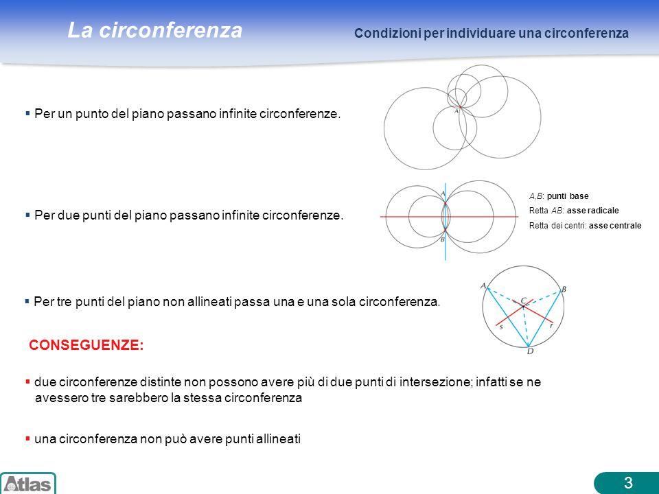La circonferenza 3 Condizioni per individuare una circonferenza CONSEGUENZE:  due circonferenze distinte non possono avere più di due punti di intersezione; infatti se ne avessero tre sarebbero la stessa circonferenza  una circonferenza non può avere punti allineati  Per un punto del piano passano infinite circonferenze.