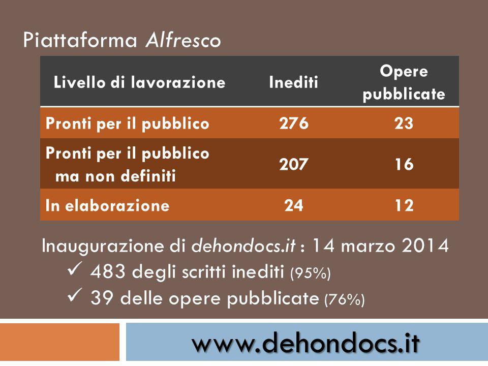 www.dehondocs.it Piattaforma Alfresco Livello di lavorazioneInediti Opere pubblicate Pronti per il pubblico27623 Pronti per il pubblico ma non definit
