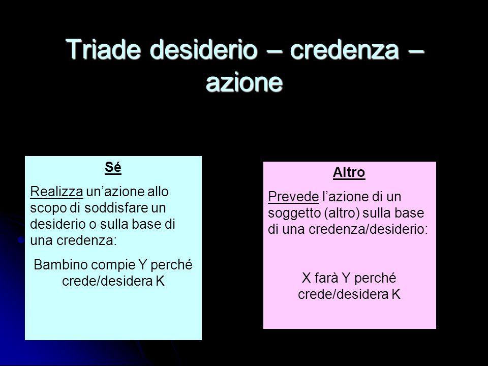 Triade desiderio – credenza – azione Sé Realizza un'azione allo scopo di soddisfare un desiderio o sulla base di una credenza: Bambino compie Y perché