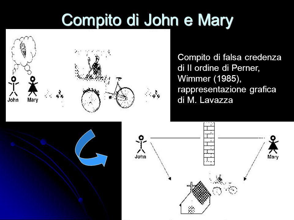 Compito di John e Mary Compito di falsa credenza di II ordine di Perner, Wimmer (1985), rappresentazione grafica di M. Lavazza