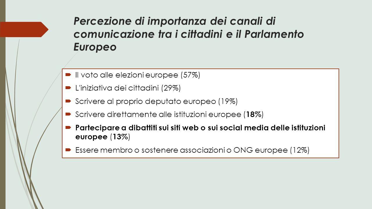 Percezione di importanza dei canali di comunicazione tra i cittadini e il Parlamento Europeo  Il voto alle elezioni europee (57%)  L'iniziativa dei