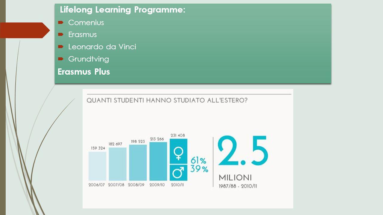 Lifelong Learning Programme:  Comenius  Erasmus  Leonardo da Vinci  Grundtving Erasmus Plus Lifelong Learning Programme:  Comenius  Erasmus  Le