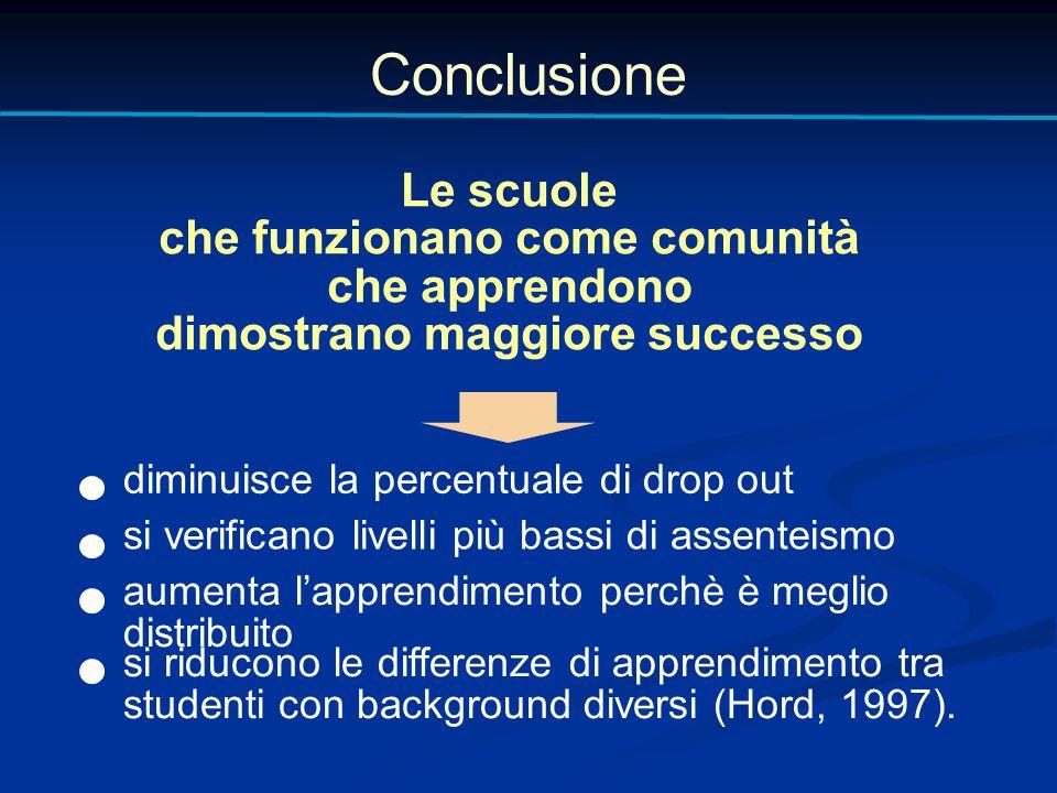 Conclusione Le scuole che funzionano come comunità che apprendono dimostrano maggiore successo diminuisce la percentuale di drop out si verificano liv