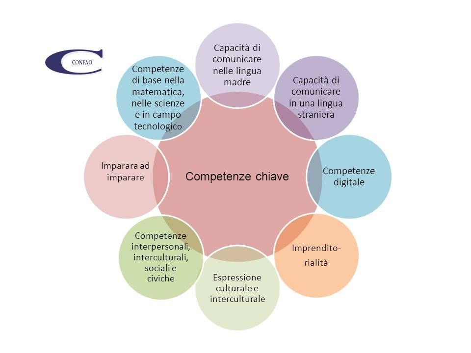 COMPETENZE CHIAVE DI CITTADINANZA Imparare ad imparare Progettare Comunicare Collaborare e partecipare Agire in modo autonomo e responsabile Risolvere problemi Individuare collegamenti e relazioni Acquisire ed interpretare l'informazione