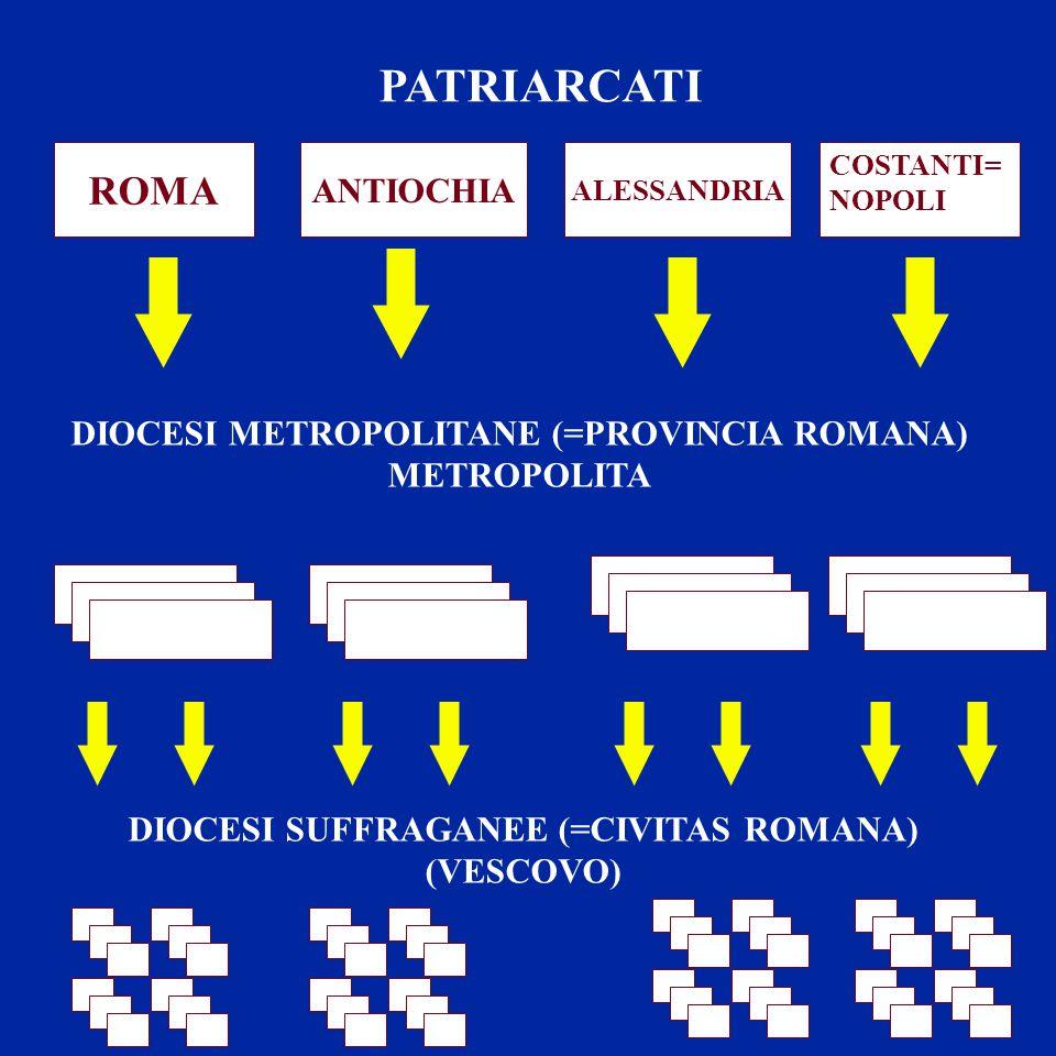 ROMA ANTIOCHIA ALESSANDRIA COSTANTI= NOPOLI PATRIARCATI DIOCESI METROPOLITANE (=PROVINCIA ROMANA) METROPOLITA DIOCESI SUFFRAGANEE (=CIVITAS ROMANA) (VESCOVO)