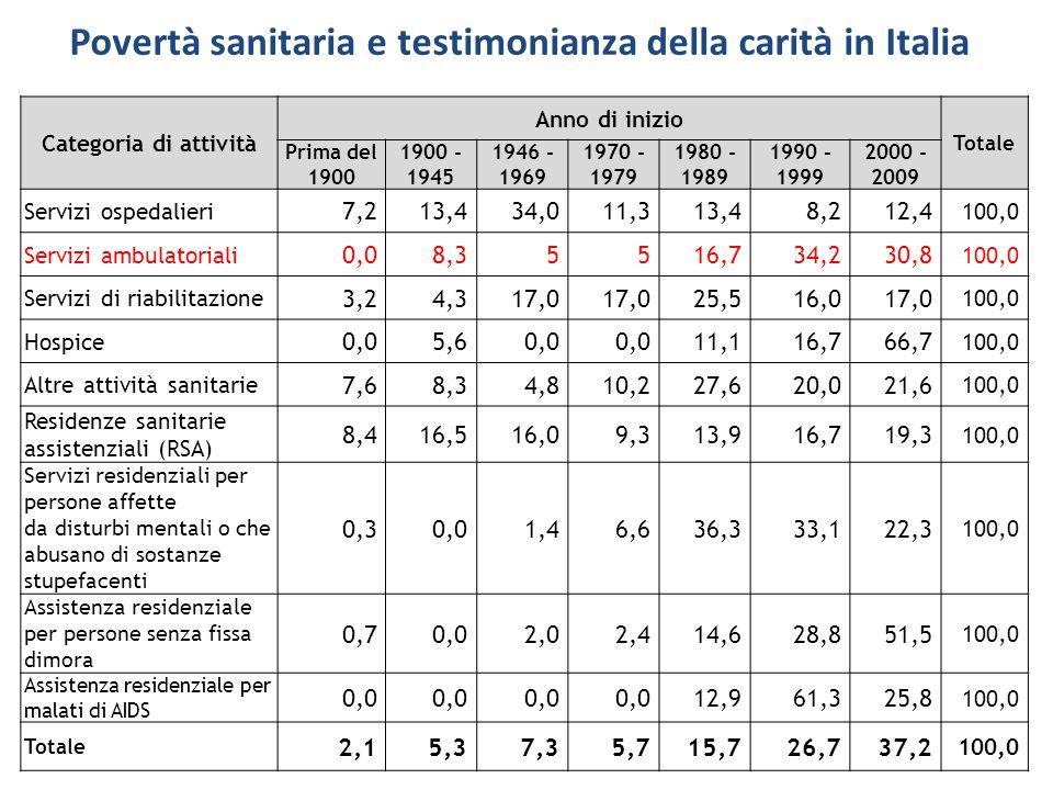Povertà sanitaria e testimonianza della carità in Italia Categoria di attività Anno di inizio Totale Prima del 1900 1900 - 1945 1946 - 1969 1970 - 197