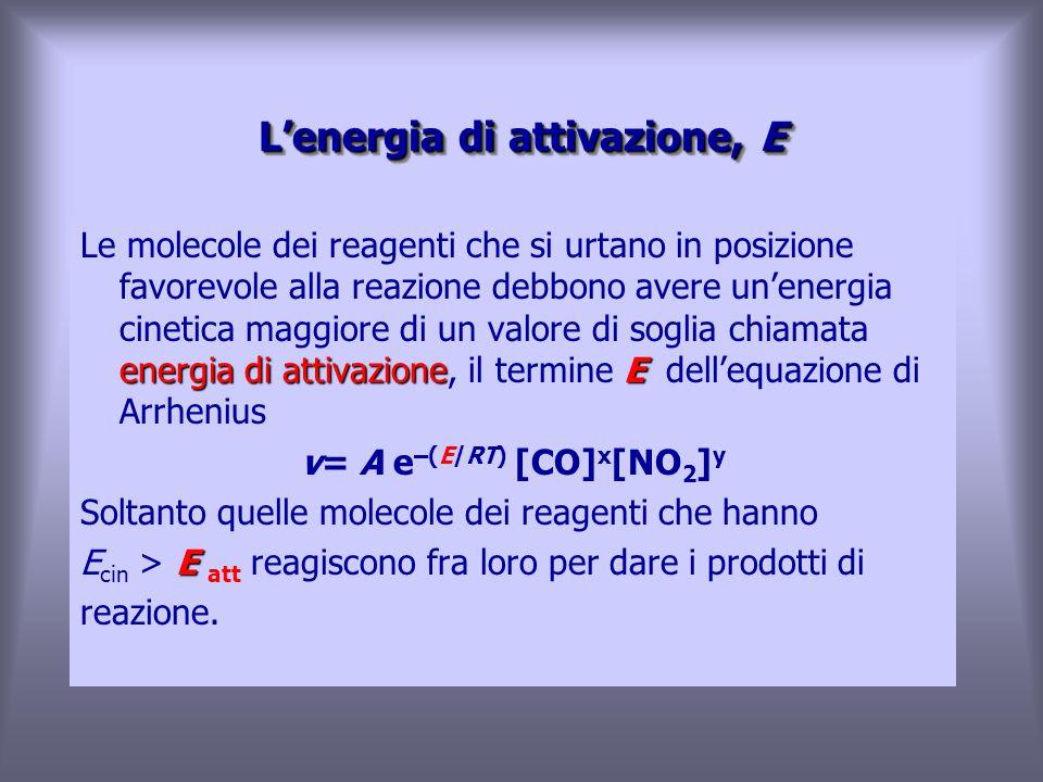 L'energia di attivazione, E energia di attivazioneE Le molecole dei reagenti che si urtano in posizione favorevole alla reazione debbono avere un'energia cinetica maggiore di un valore di soglia chiamata energia di attivazione, il termine E dell'equazione di Arrhenius v= A e –(E/RT) [CO] x [NO 2 ] y Soltanto quelle molecole dei reagenti che hanno E E cin > E att reagiscono fra loro per dare i prodotti di reazione.